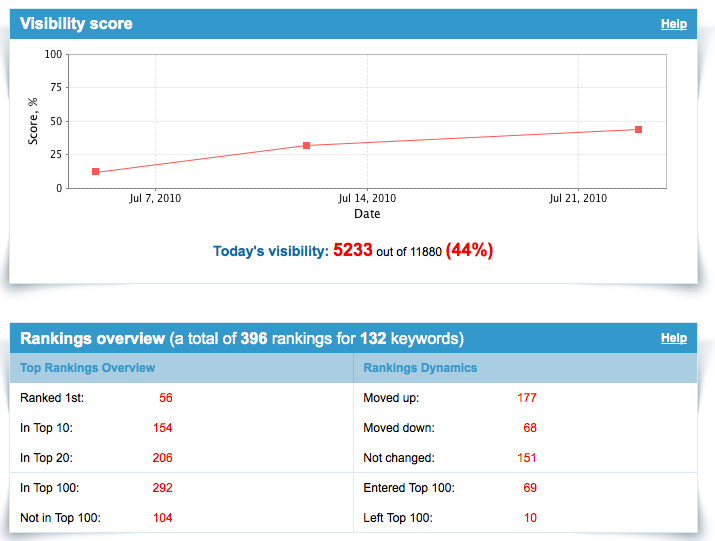 SEO Columbus Results : Case Study