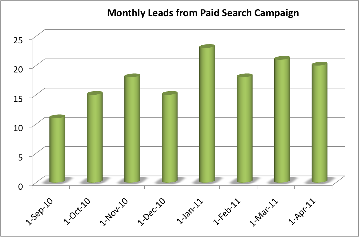 monthly paid search leads for Worthington Ohio dentist