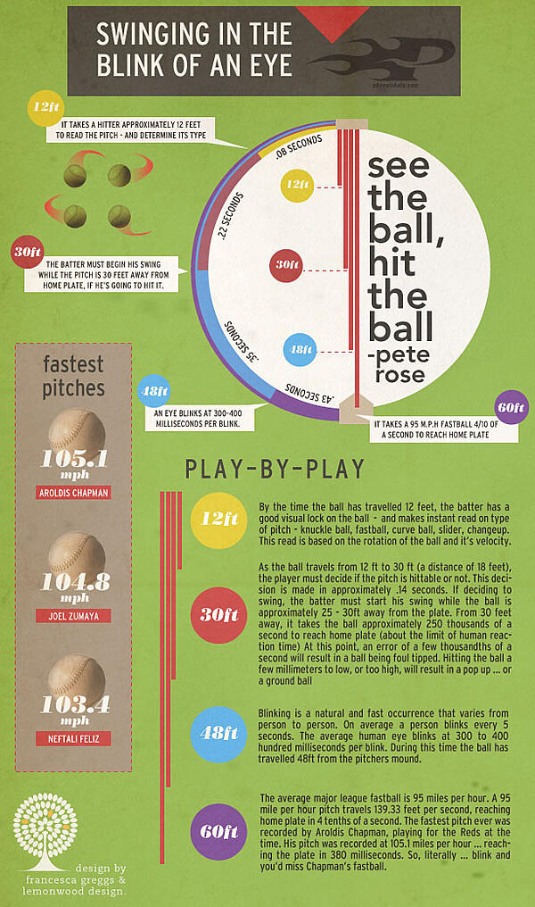 Baseball Bat Swing Infographic - Phoenix Bats