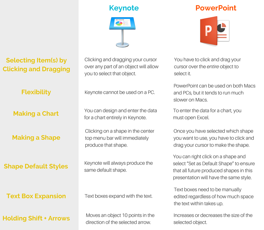 Keynote vs PowerPoint: Side-by-side comparison