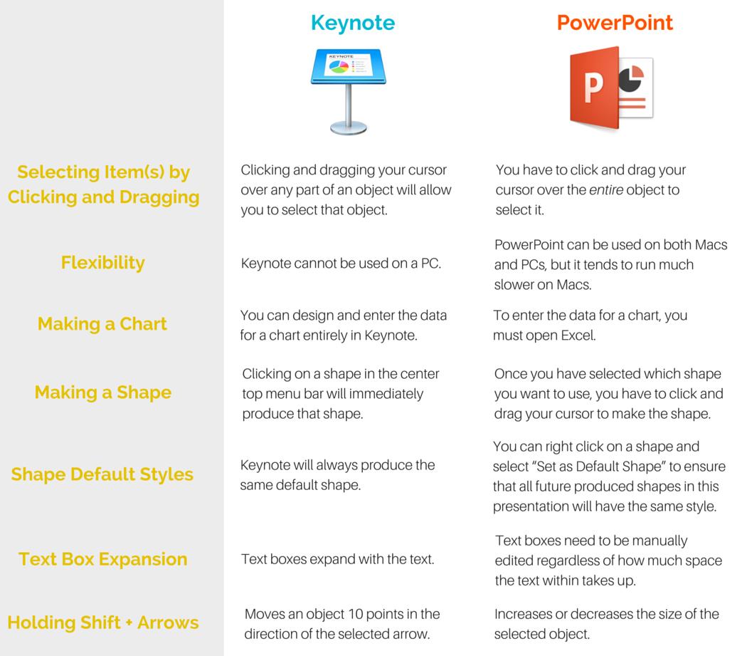 Keynote vs PowerPoint: Side-by-side comparison