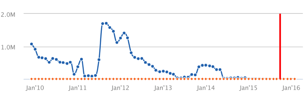 SEMRush_Traffic_Report