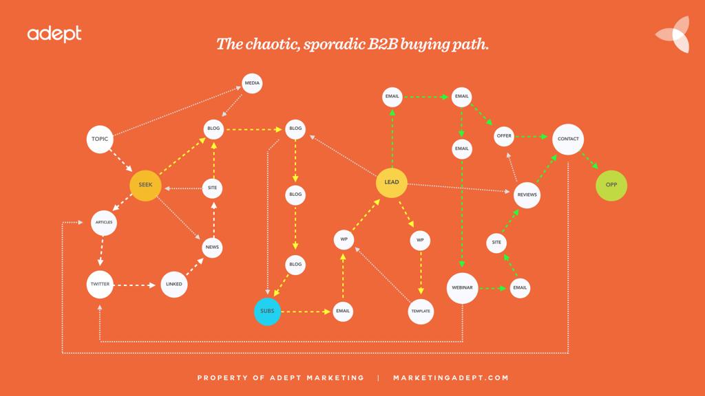 2016-B2B-buyer-journey