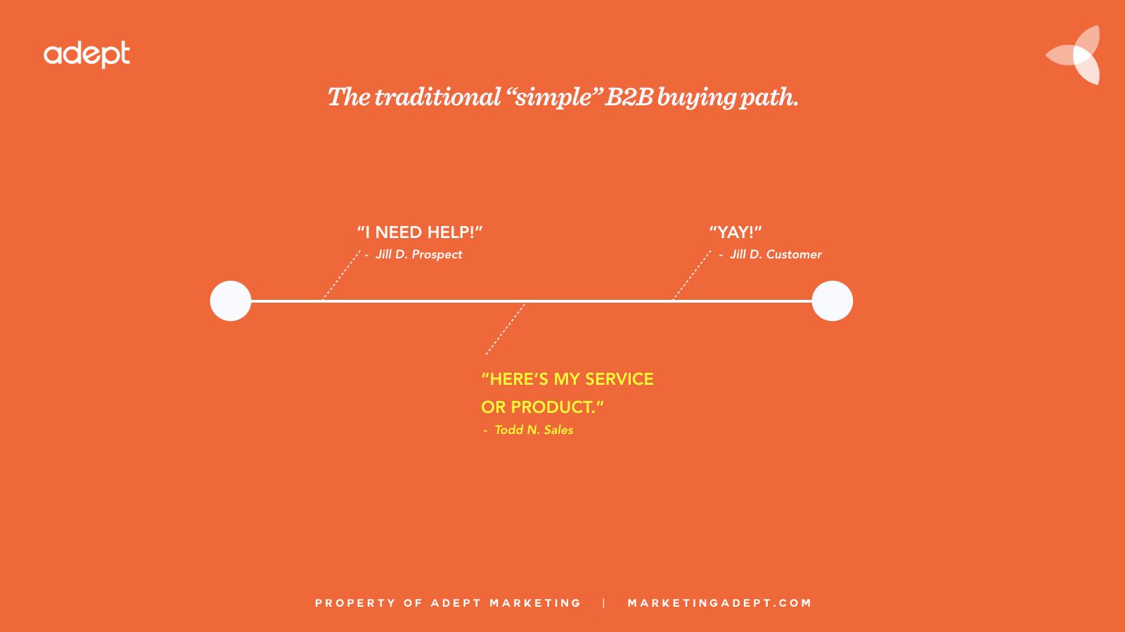 traditional-b2b-buyer-journey