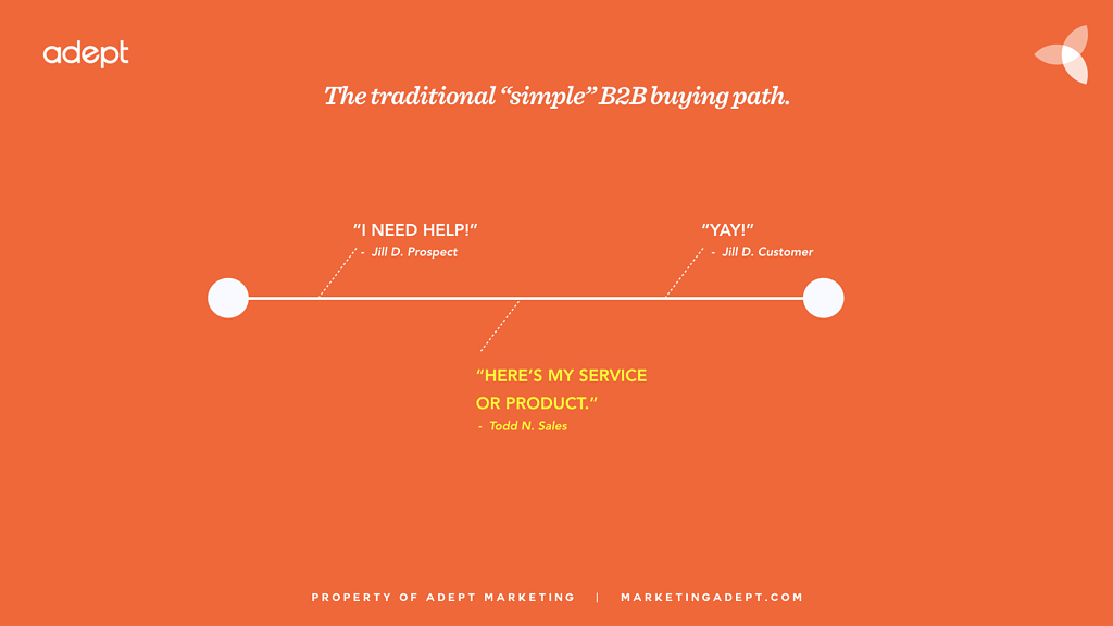 traditional-b2b-buyer-journey