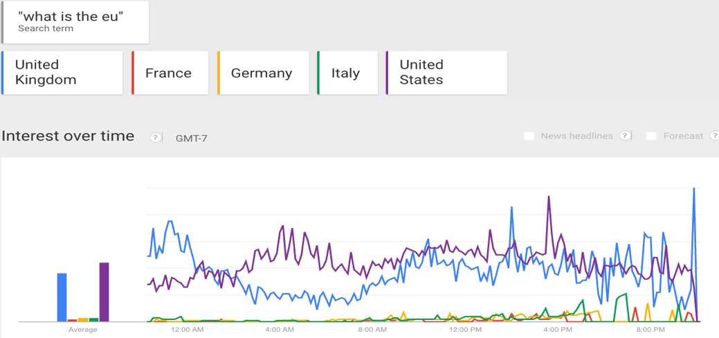 Google Trends What is the EU