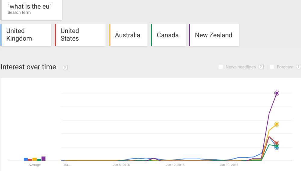 Google Trends Exact Match Search EU