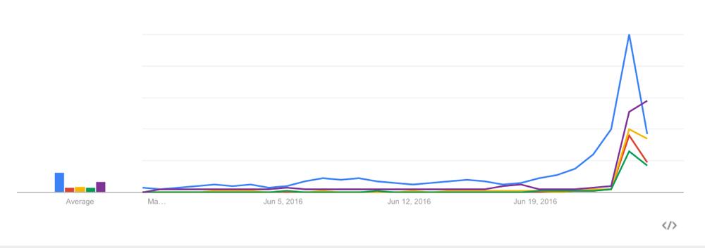 Google Trends Broad Match Search EU
