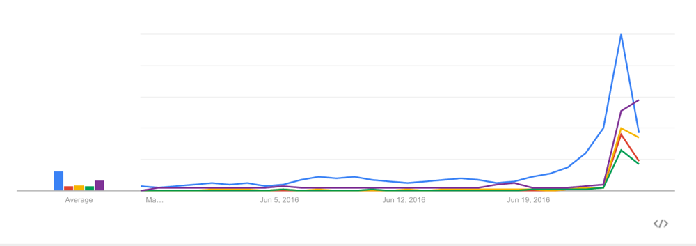 Google Trends Broad Match Search EU