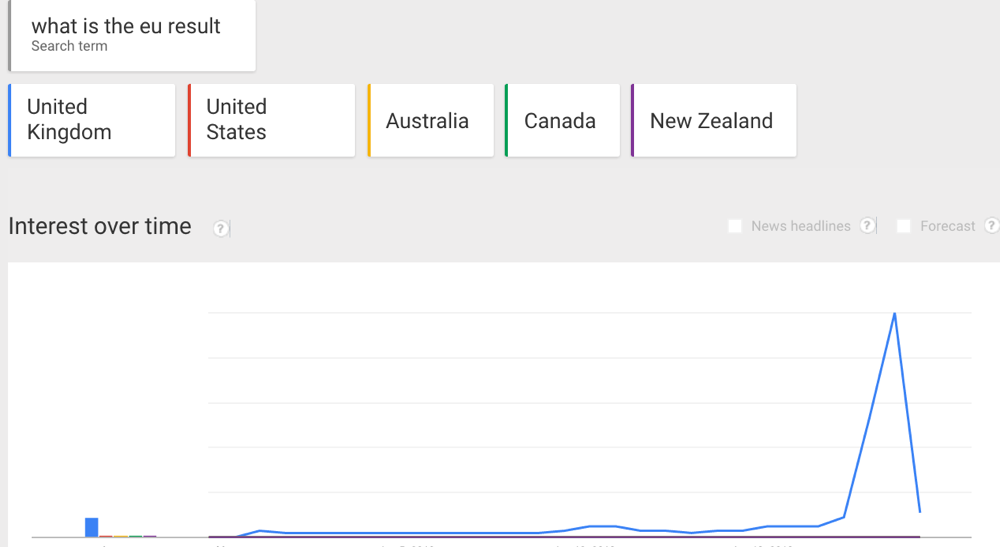 Google Trends What is the EU Result