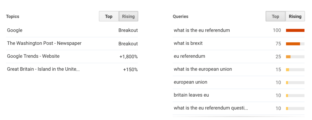 Google Trends EU