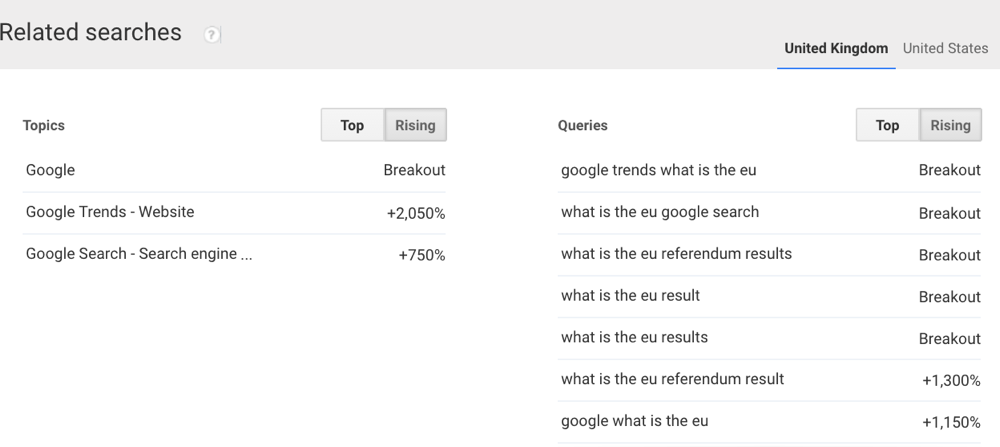 Google Trends Related Searches EU Brexit Vote