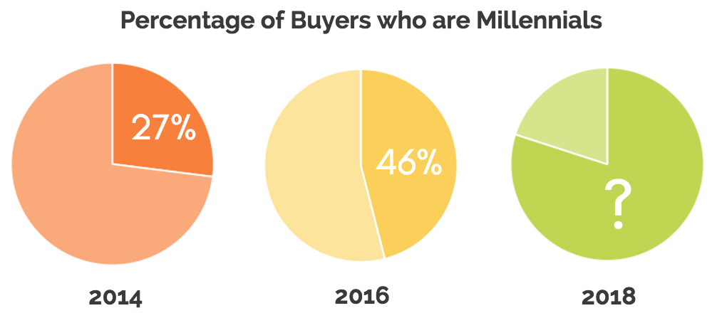 millennial_chart.png