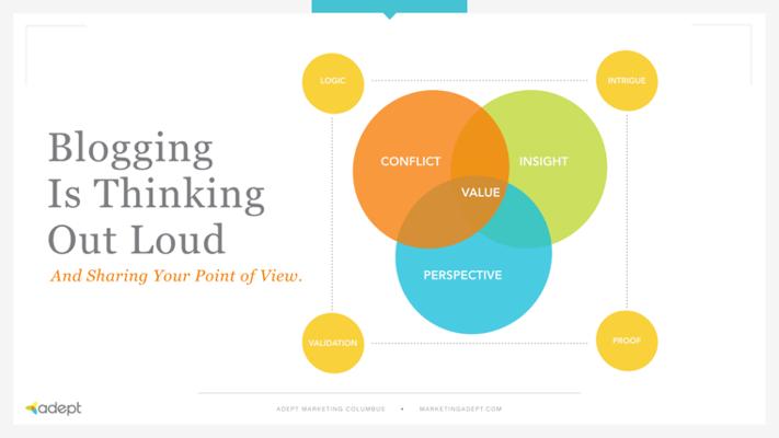 venn_of_blogging