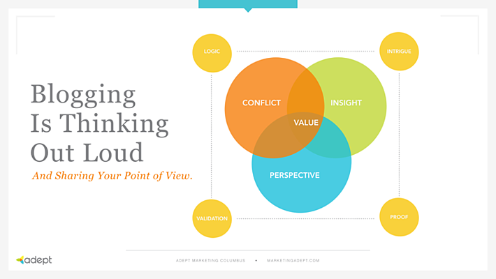venn_of_blogging
