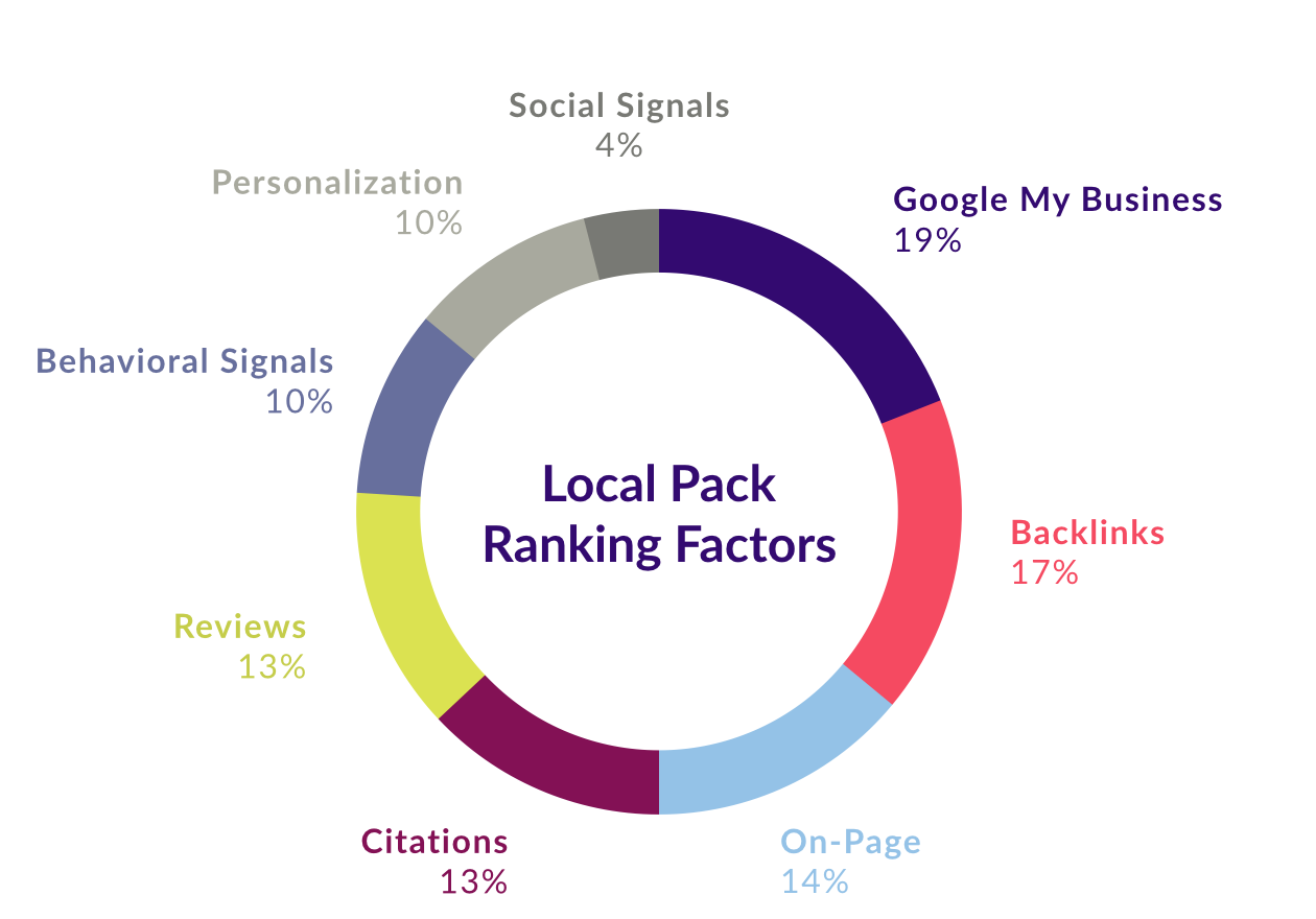 Local SEO Local Pack Ranking Factors