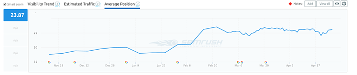 semrush chart.png